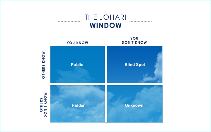A Window That Opens You The Johari Window Coach Your Self Up