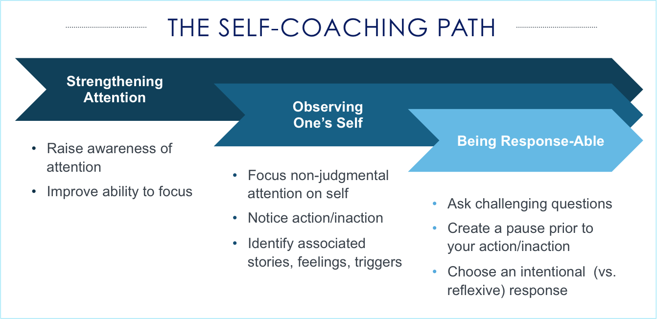 Self Coaching Path